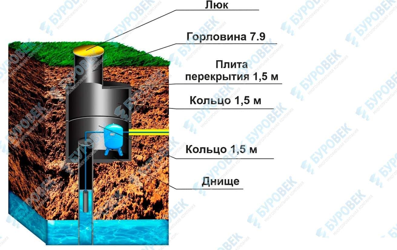 Кессон для скважины - тип 2